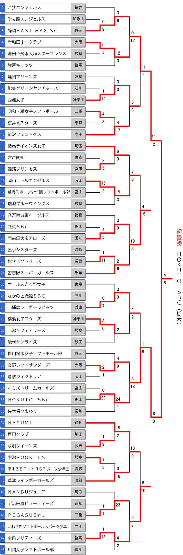 第12回春季全日本小学生女子大会トーナメント表
